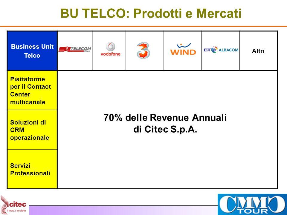 BU TELCO: Prodotti e Mercati