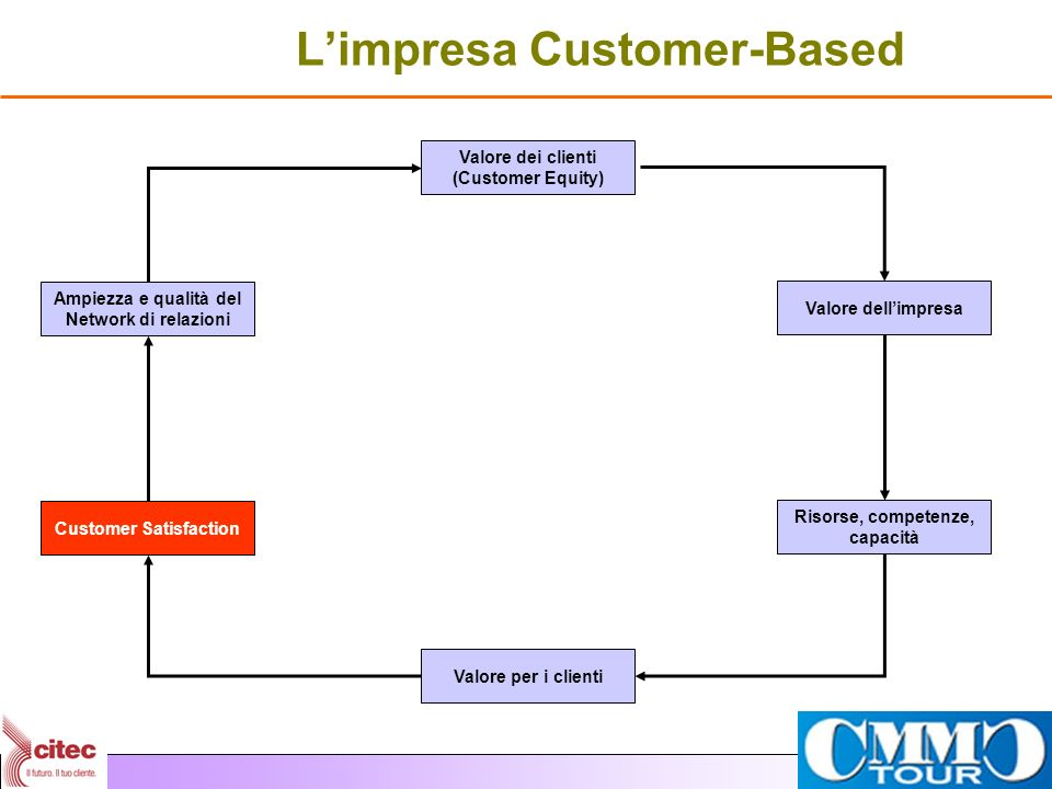 L'impresa Customer-Based