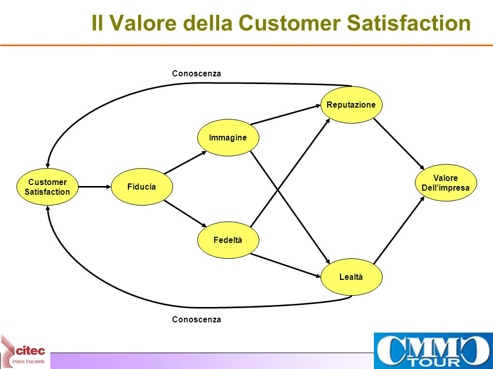 Il Valore della Customer Satisfaction