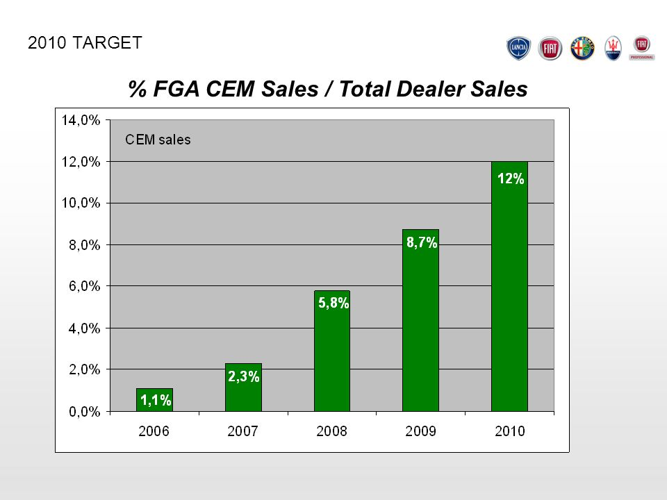 % FGA CEM Sales / Total Dealer Sales