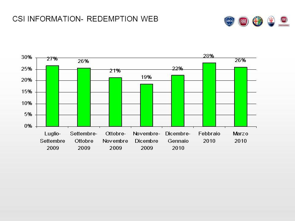 CSI INFORMATION- REDEMPTION WEB