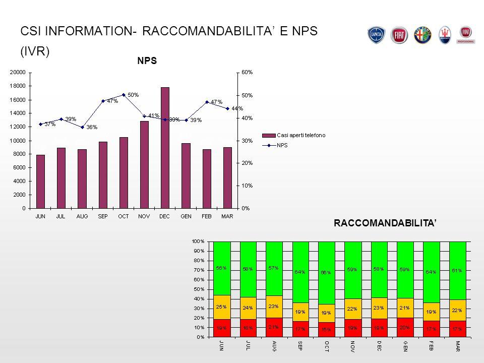 CSI INFORMATION- RACCOMANDABILITA' E NPS (IVR)