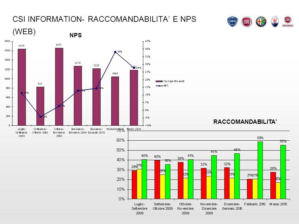 CSI INFORMATION- RACCOMANDABILITA' E NPS (WEB)