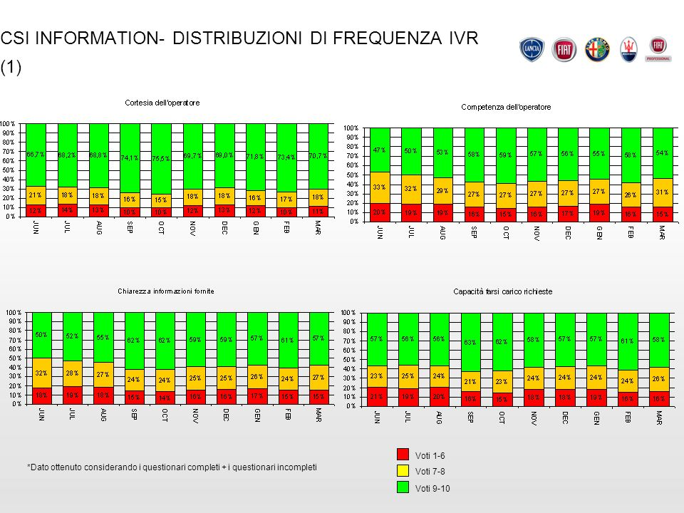 CSI INFORMATION- DISTRIBUZIONI DI FREQUENZA IVR (1)