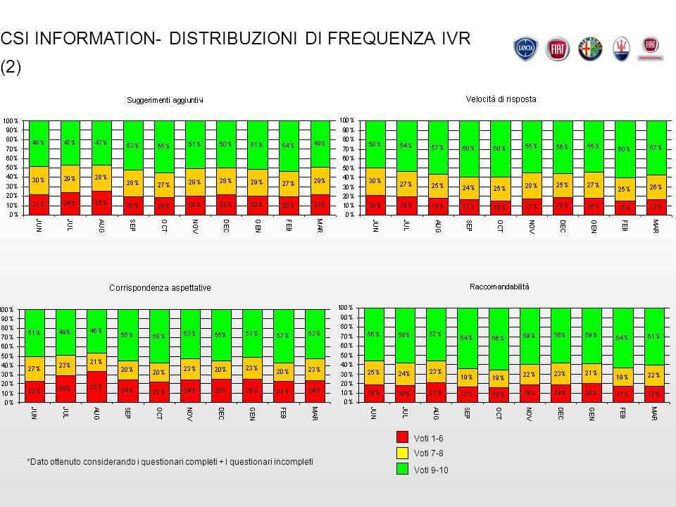 CSI INFORMATION- DISTRIBUZIONI DI FREQUENZA IVR (2)
