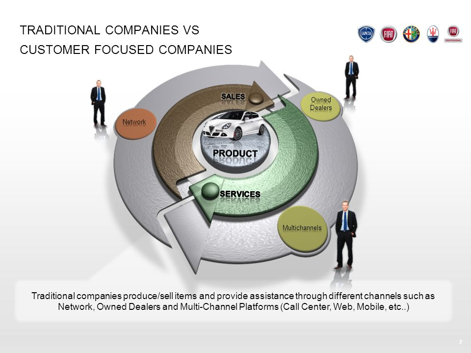 TRADITIONAL COMPANIES VS CUSTOMER FOCUSED COMPANIES