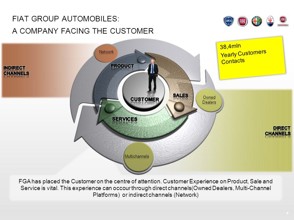 FIAT GROUP AUTOMOBILES: A COMPANY FACING THE CUSTOMER