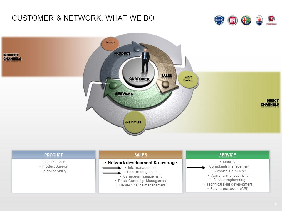 CUSTOMER & NETWORK: WHAT WE DO