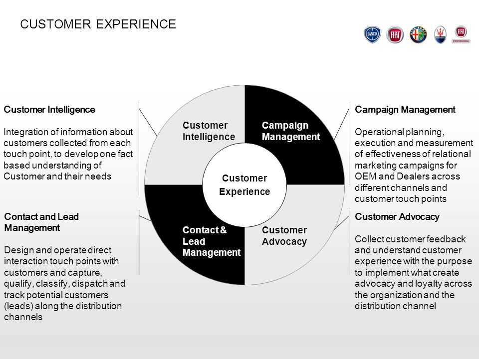 CUSTOMER EXPERIENCE Customer Intelligence