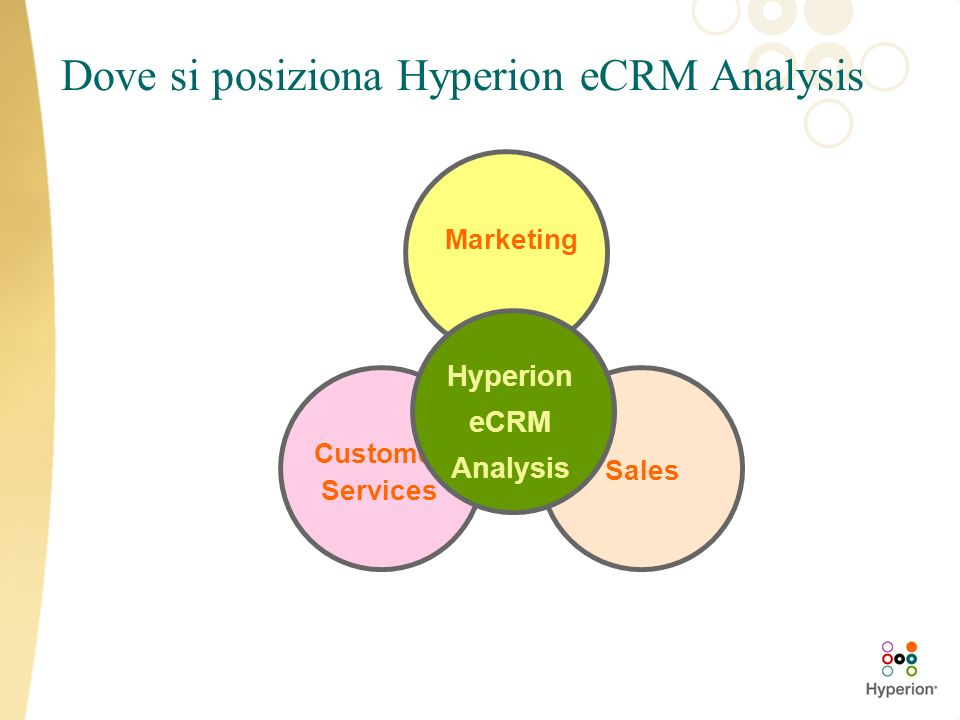Dove si posiziona Hyperion eCRM Analysis