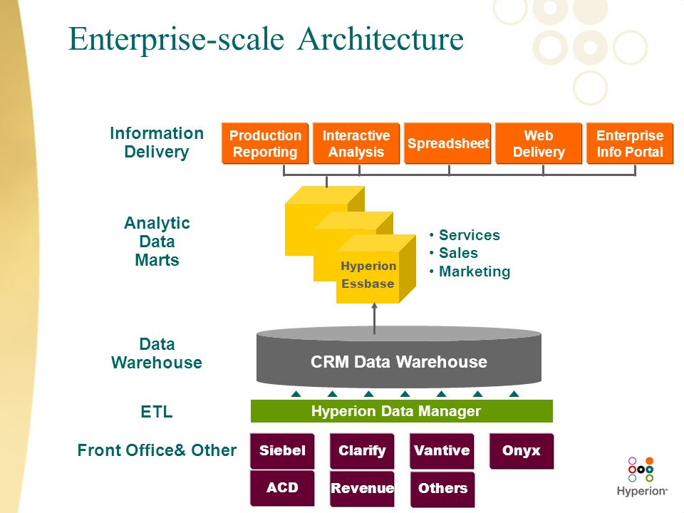 Enterprise-scale Architecture