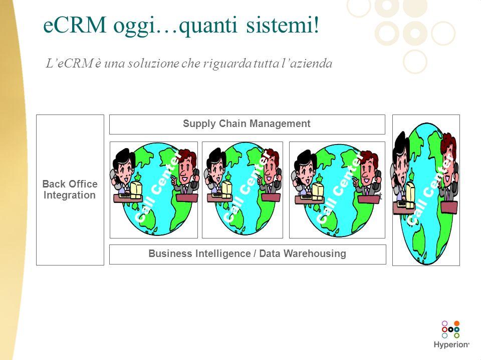 eCRM oggi…quanti sistemi!