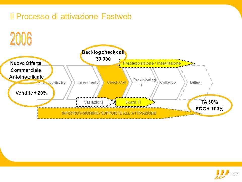 2006 Il Processo di attivazione Fastweb Backlog check call 30.000