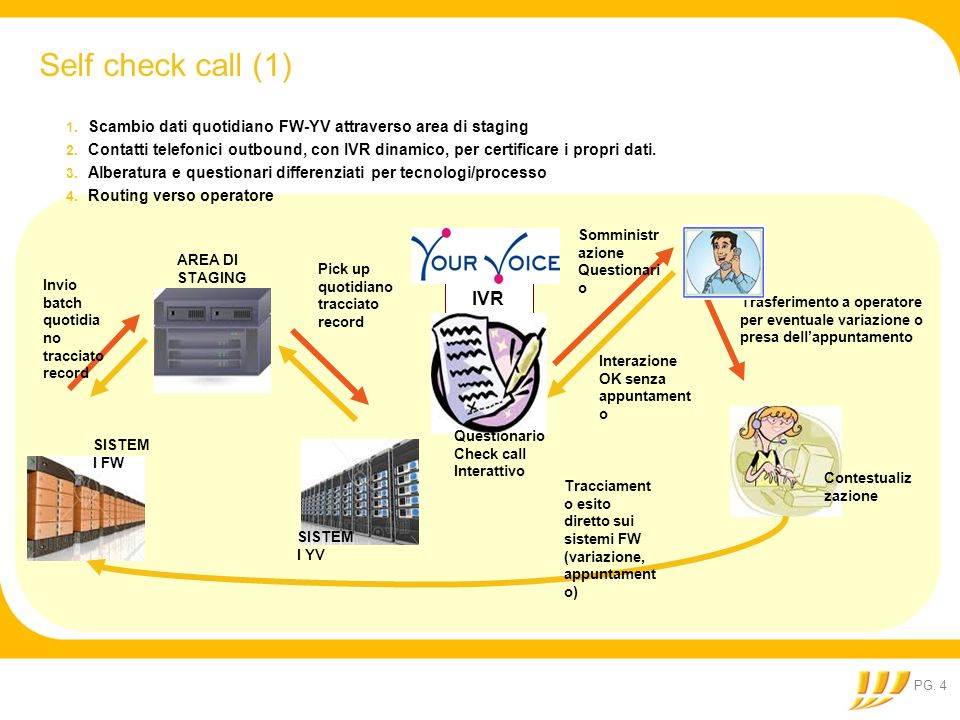 Self check call (1) Scambio dati quotidiano FW-YV attraverso area di staging.