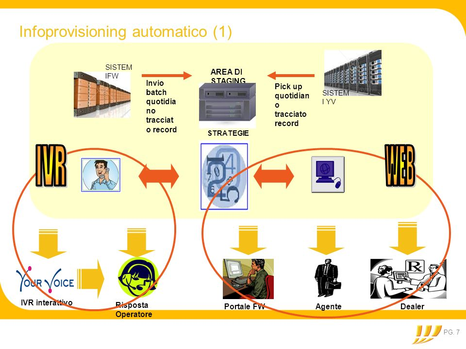 IVR WEB Infoprovisioning automatico (1) AREA DI STAGING