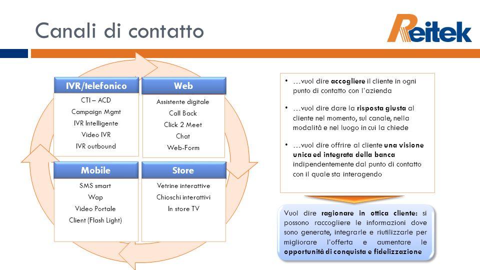 Canali di contatto IVR/telefonico Web Mobile Store