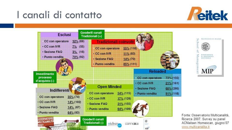 I canali di contattoFonte: Osservatorio Multicanalità, Ricerca 2007.