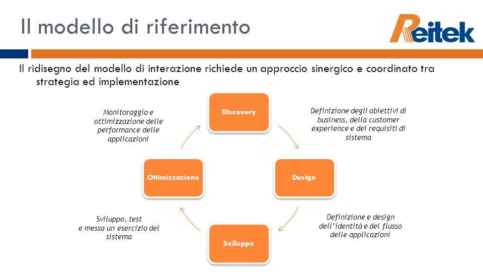 Il modello di riferimento