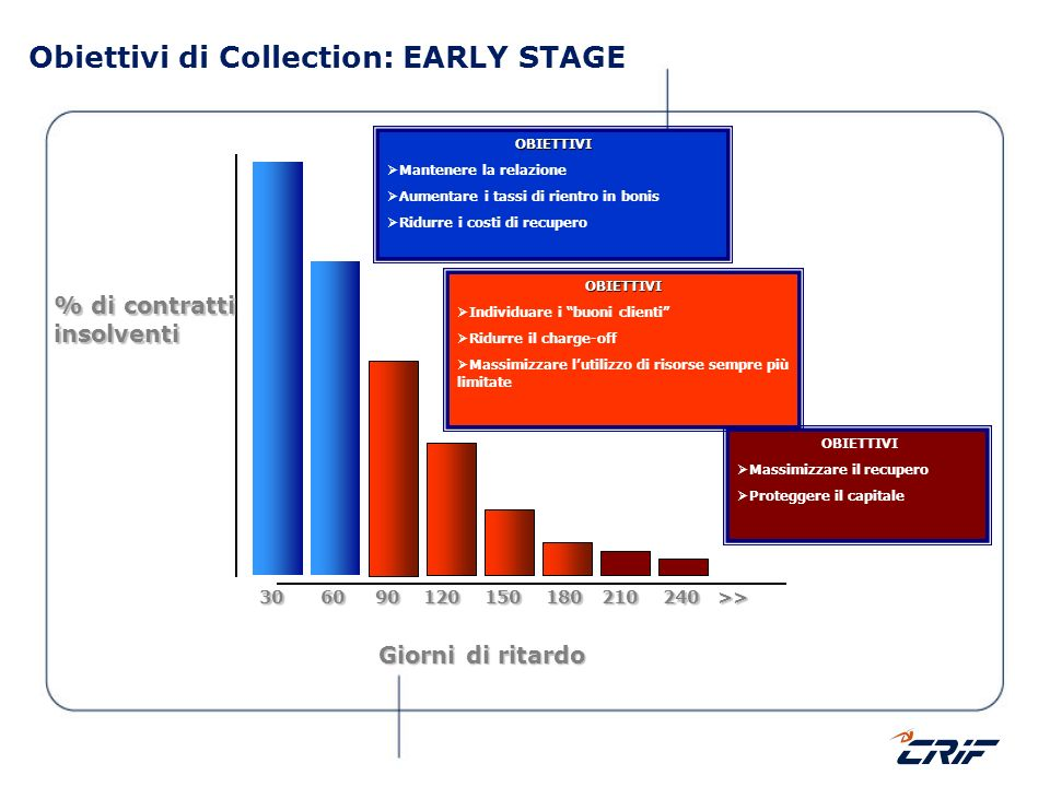 Obiettivi di Collection: EARLY STAGE