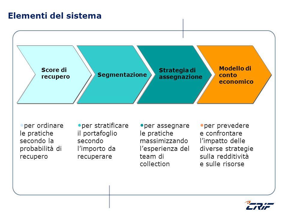 Elementi del sistema per ordinare