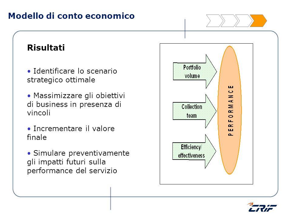 Modello di conto economico