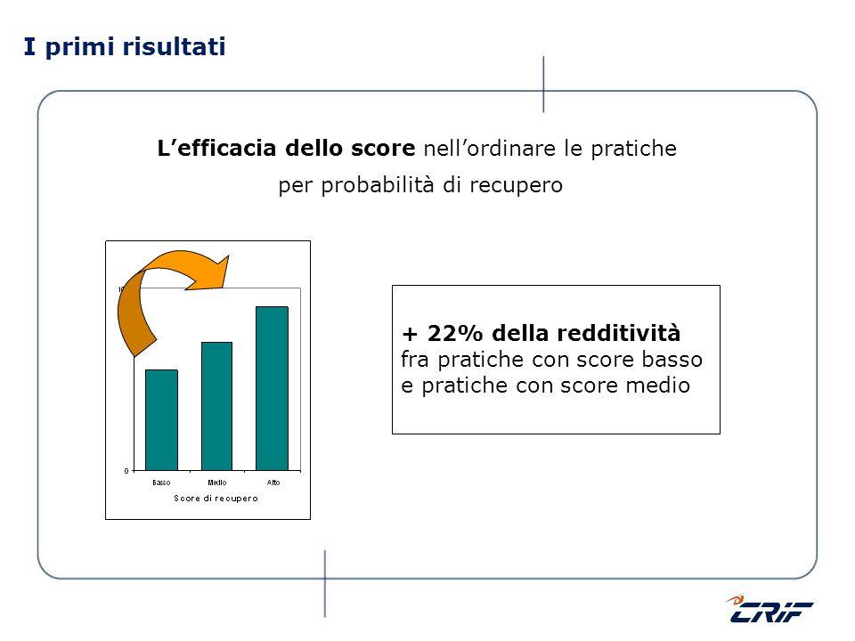 I primi risultati L'efficacia dello score nell'ordinare le pratiche