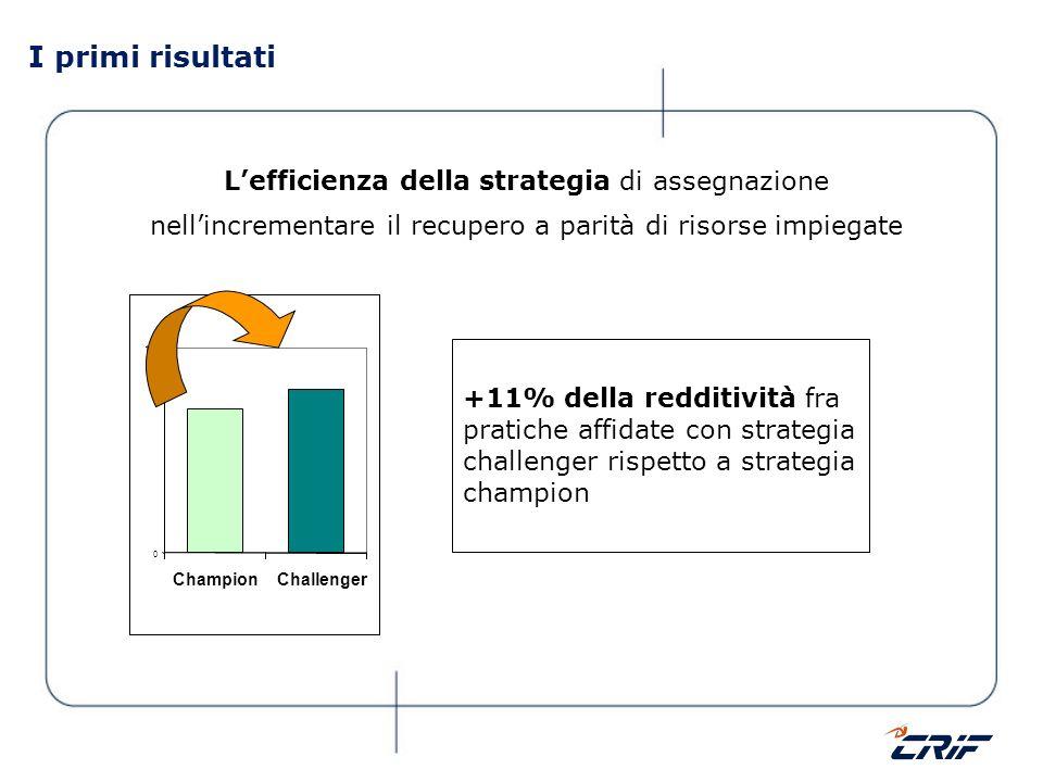 I primi risultati L'efficienza della strategia di assegnazione