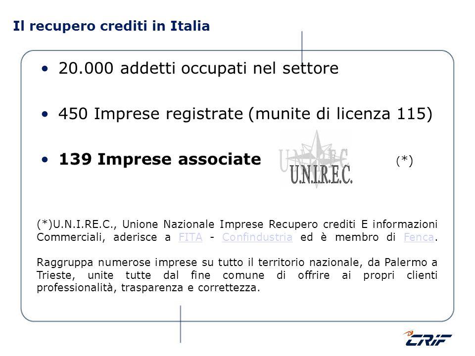 Il recupero crediti in Italia