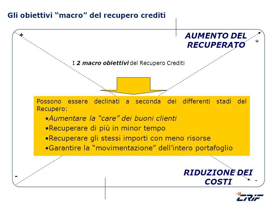 Gli obiettivi macro del recupero crediti
