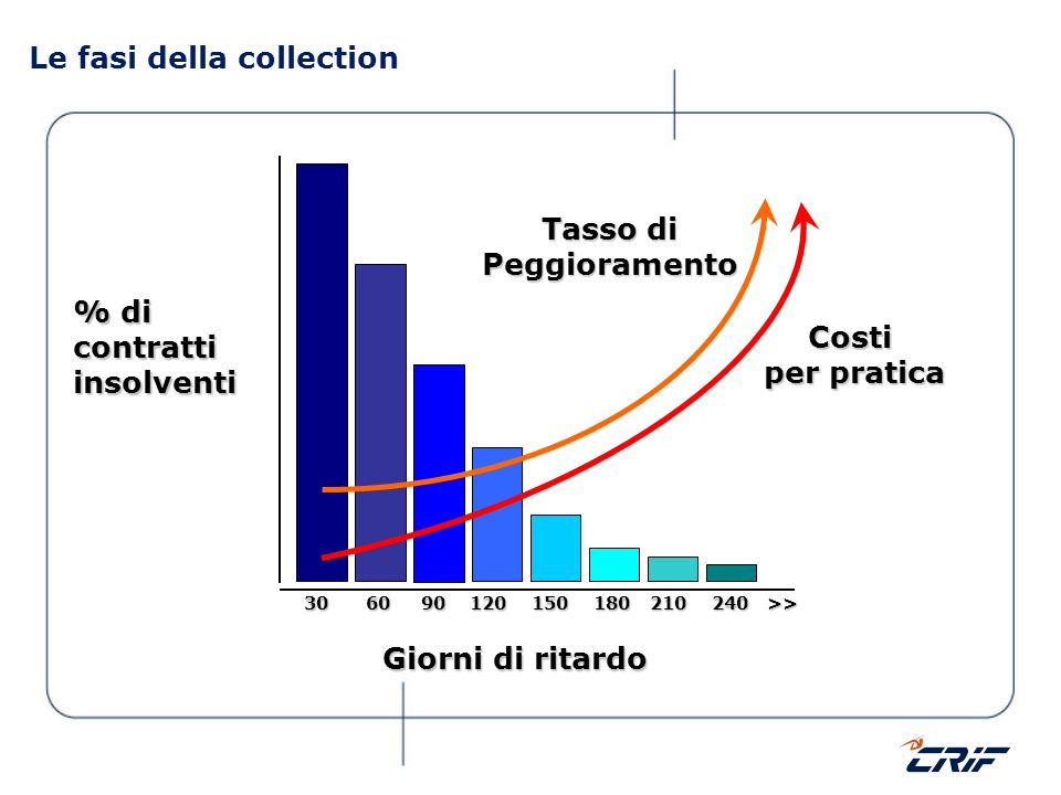 Le fasi della collection