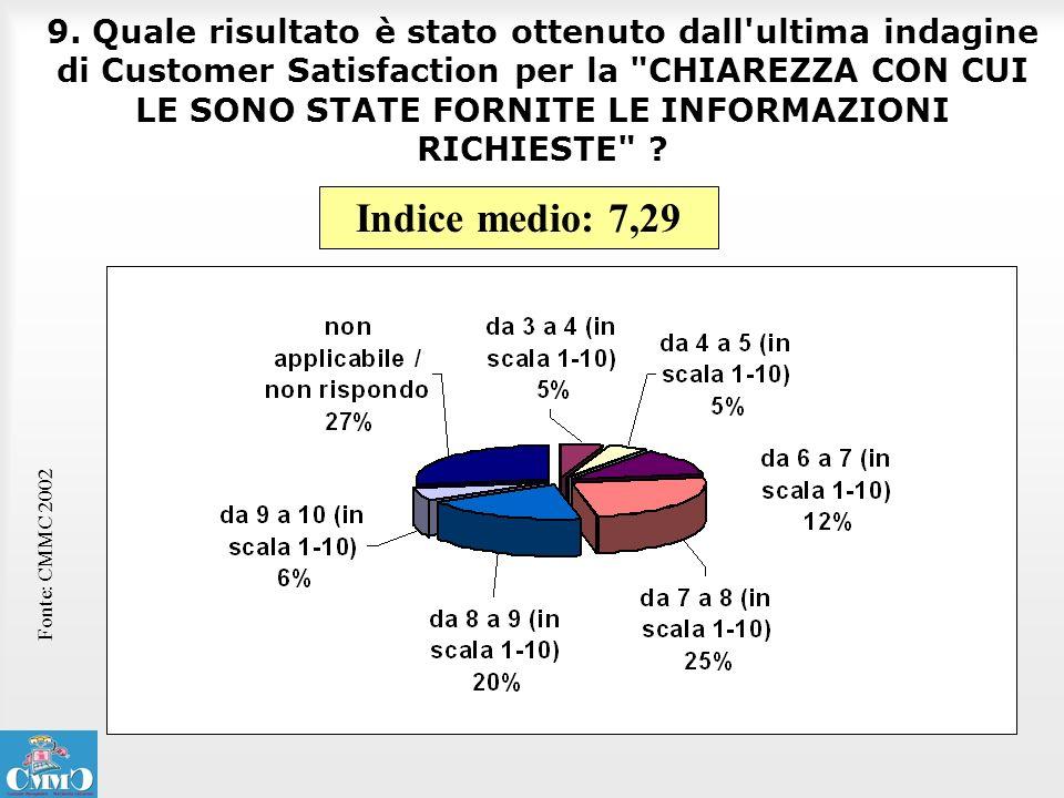 9. Quale risultato è stato ottenuto dall ultima indagine di Customer Satisfaction per la CHIAREZZA CON CUI LE SONO STATE FORNITE LE INFORMAZIONI RICHIESTE