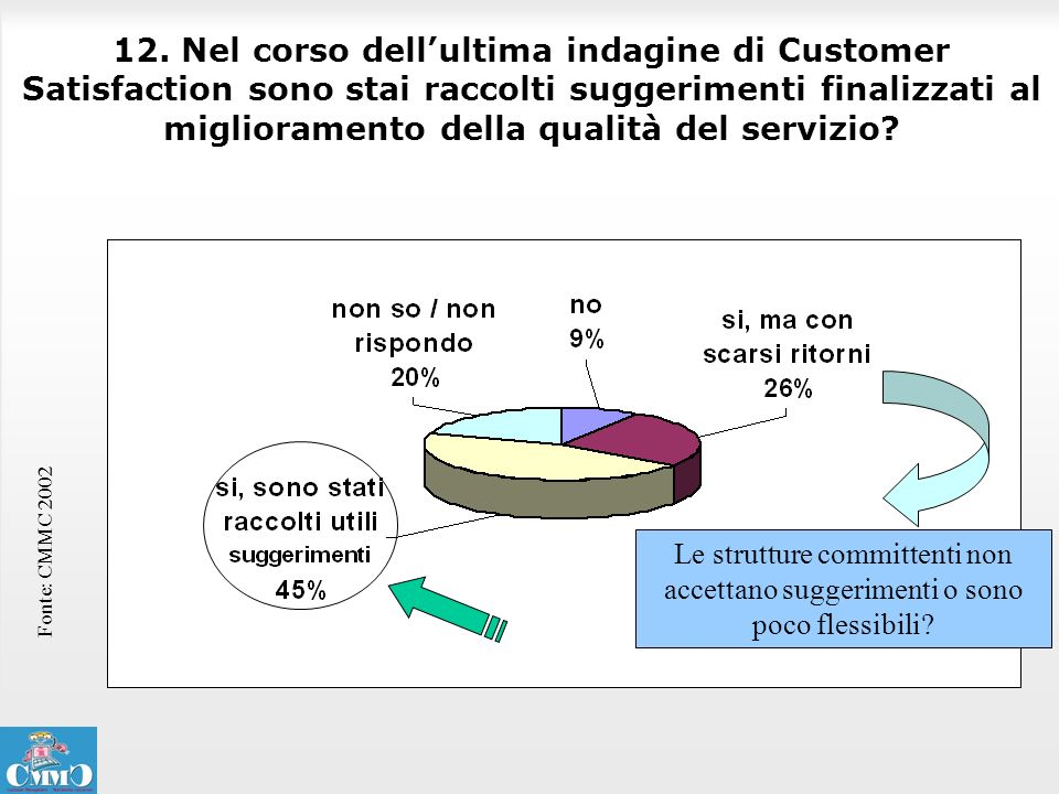 12. Nel corso dell'ultima indagine di Customer Satisfaction sono stai raccolti suggerimenti finalizzati al miglioramento della qualità del servizio