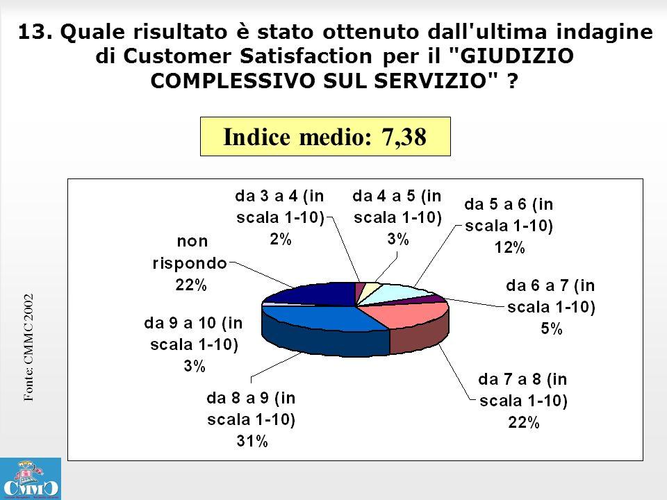 13. Quale risultato è stato ottenuto dall ultima indagine di Customer Satisfaction per il GIUDIZIO COMPLESSIVO SUL SERVIZIO