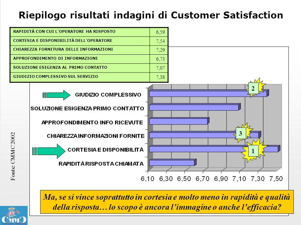Riepilogo risultati indagini di Customer Satisfaction