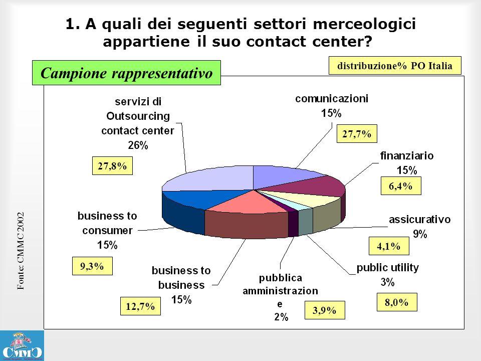 distribuzione% PO Italia Campione rappresentativo