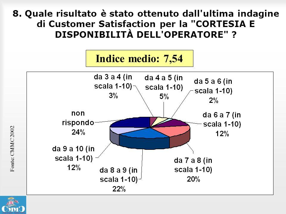 8. Quale risultato è stato ottenuto dall ultima indagine di Customer Satisfaction per la CORTESIA E DISPONIBILITÀ DELL OPERATORE