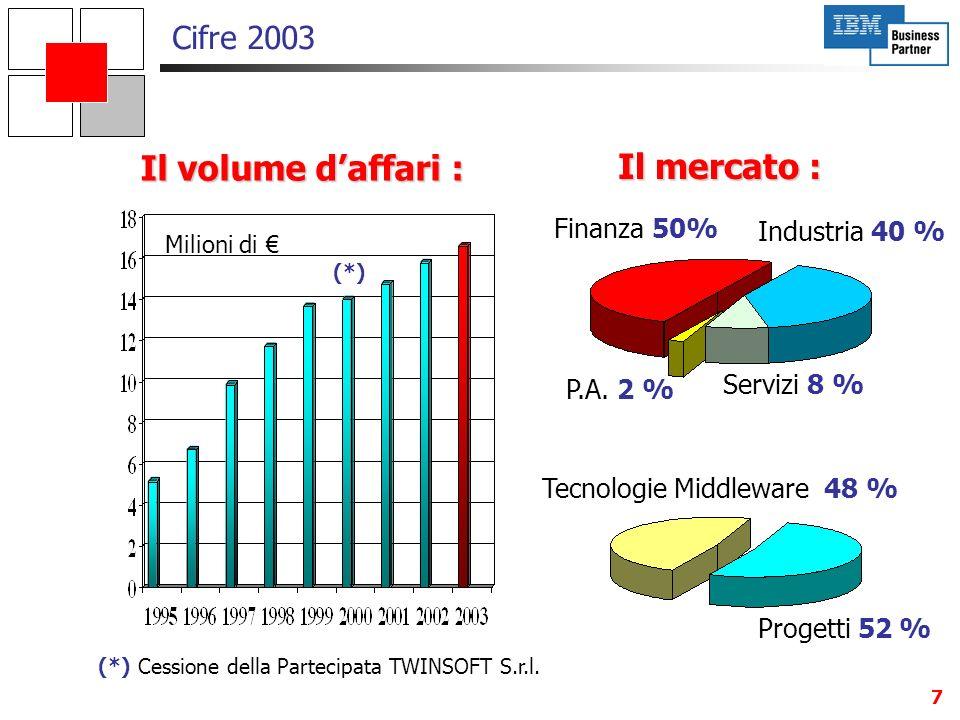 Tecnologie Middleware 48 %
