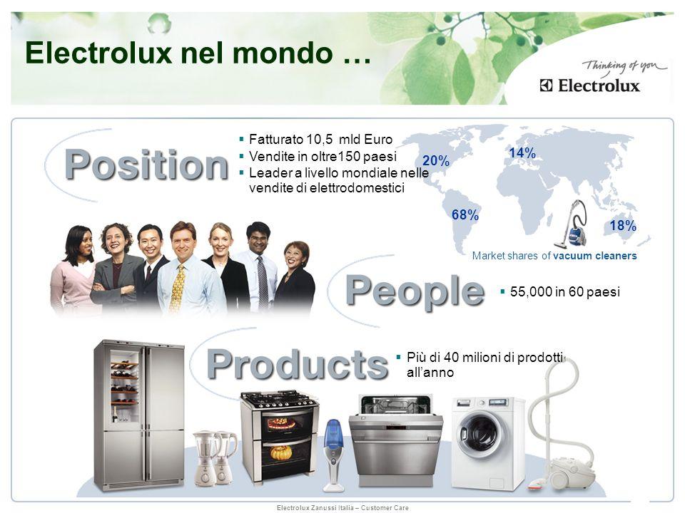 Electrolux nel mondo … 14% 20% 68% 18% Fatturato 10,5 mld Euro