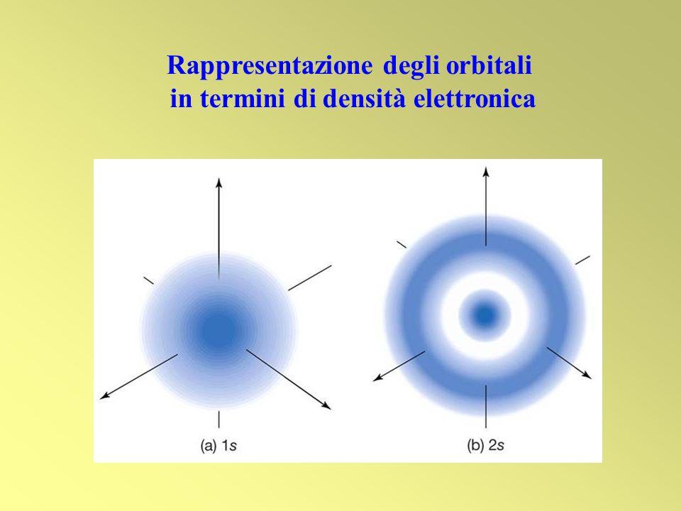 Rappresentazione degli orbitali in termini di densità elettronica