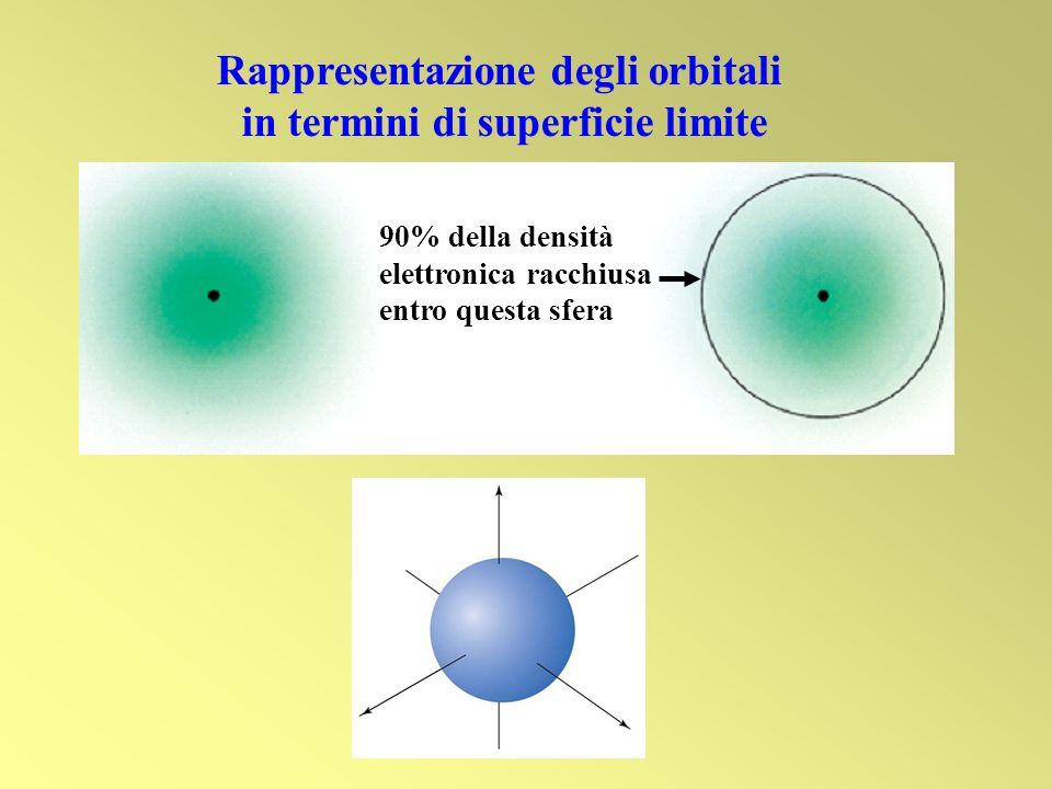 Rappresentazione degli orbitali in termini di superficie limite
