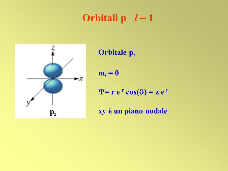 Orbitali p l = 1 Orbitale pz ml = 0 = r e-r cos() = z e-r