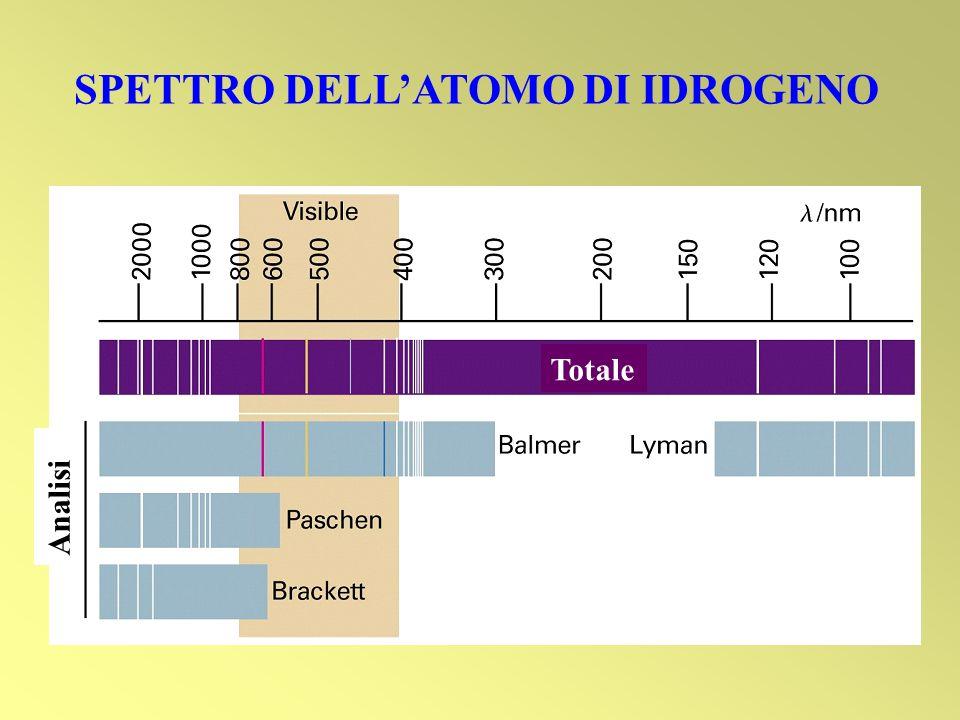 SPETTRO DELL'ATOMO DI IDROGENO