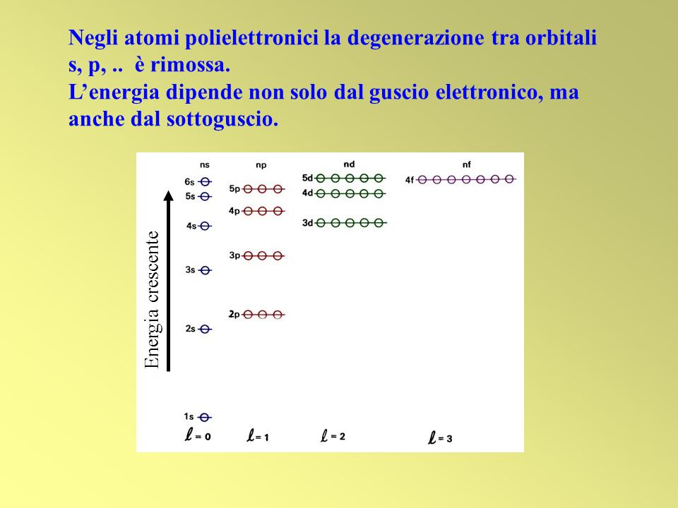Negli atomi polielettronici la degenerazione tra orbitali s, p,
