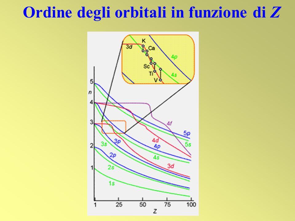 Ordine degli orbitali in funzione di Z