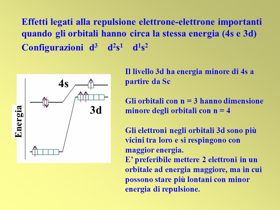 Effetti legati alla repulsione elettrone-elettrone importanti quando gli orbitali hanno circa la stessa energia (4s e 3d)