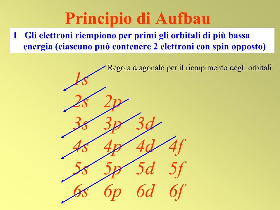 Principio di Aufbau 1 Gli elettroni riempiono per primi gli orbitali di più bassa energia (ciascuno può contenere 2 elettroni con spin opposto)