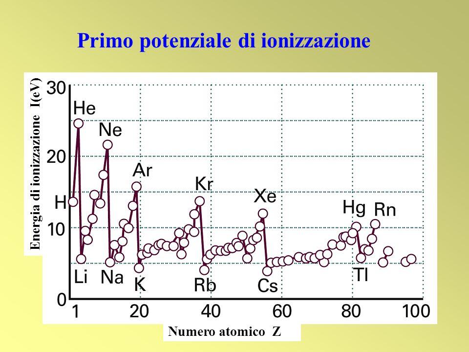 Primo potenziale di ionizzazione
