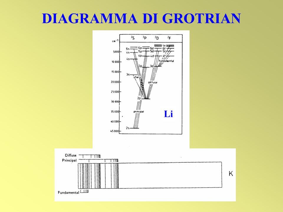 DIAGRAMMA DI GROTRIAN Li