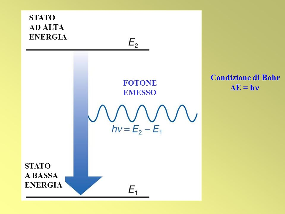 Condizione di Bohr ΔE = h