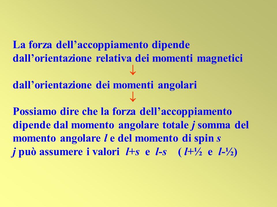 La forza dell'accoppiamento dipende dall'orientazione relativa dei momenti magnetici